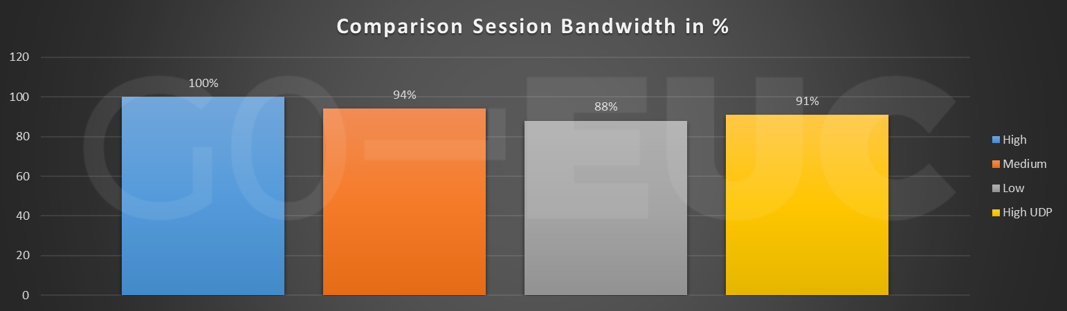 session-bandwidth-compare
