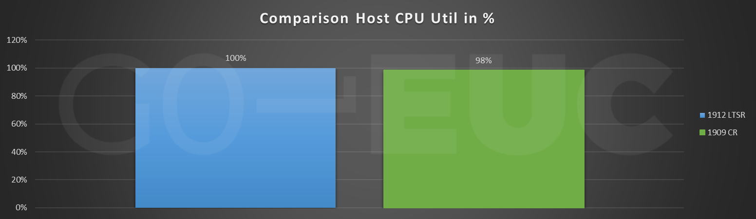 cr-host-cpu-compare