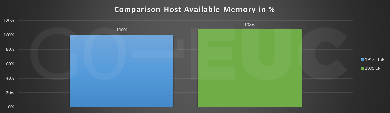 cr-host-mem-compare