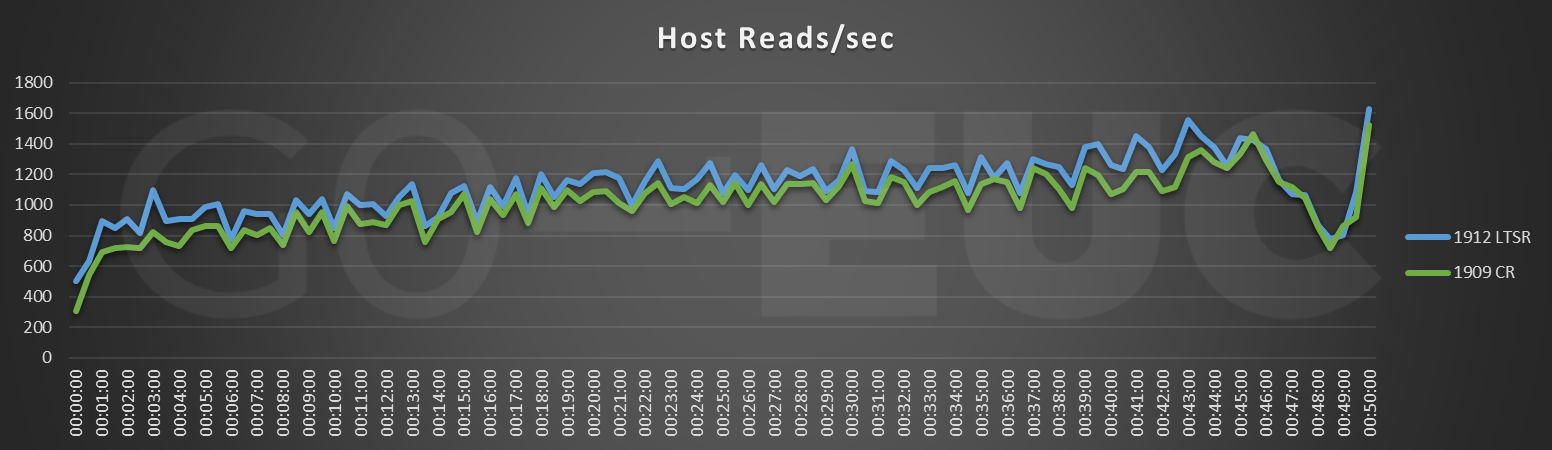 cr-host-reads