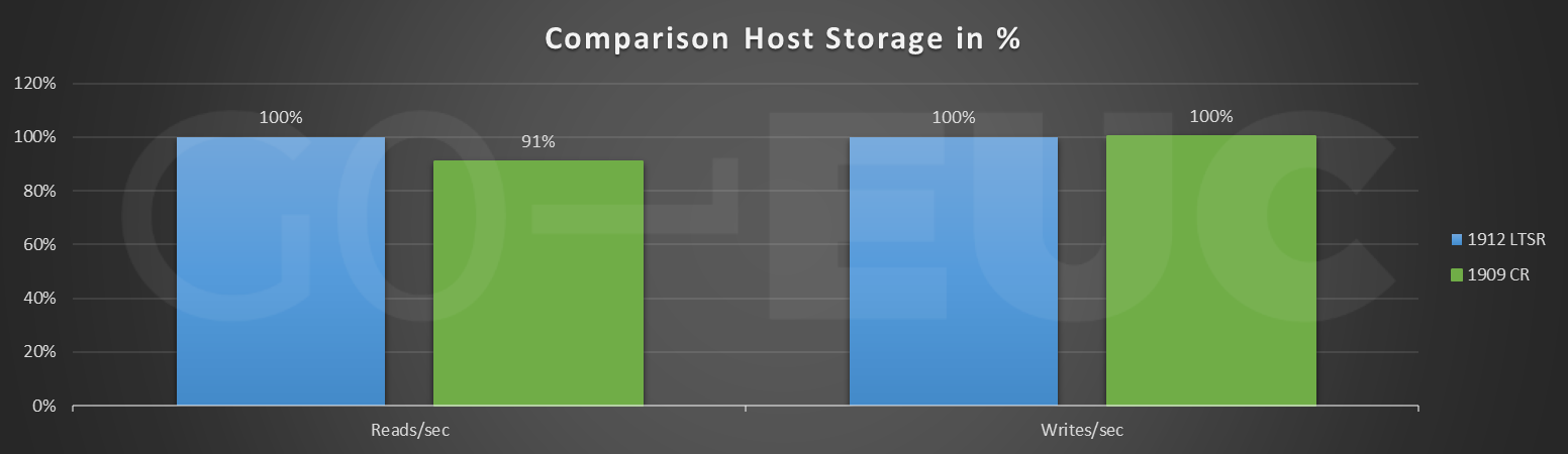 cr-host-storage-compare