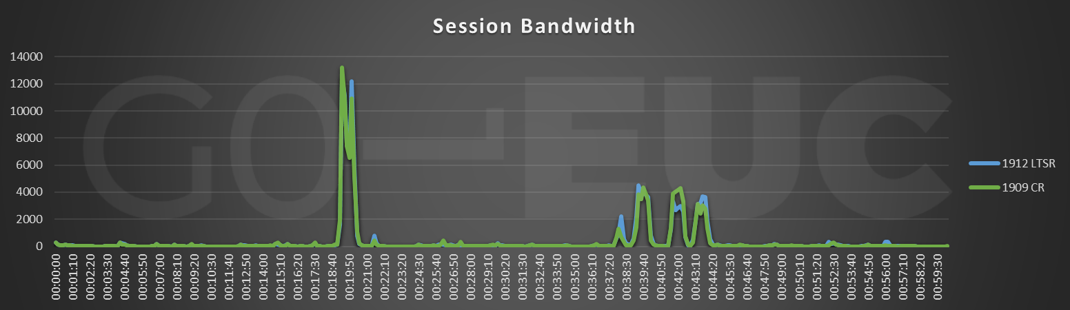 cr-session-bandwidth