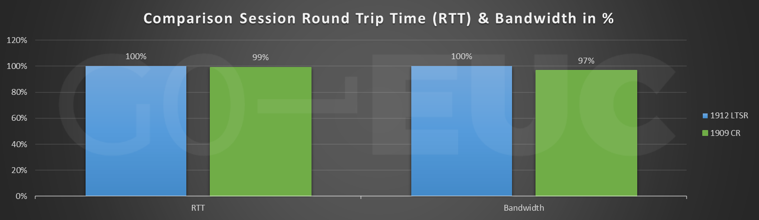 cr-session-rtt-bandwidth-compare