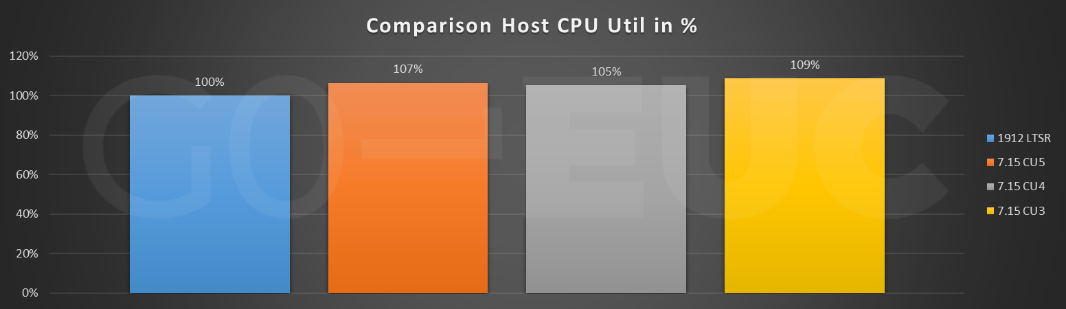 host-cpu-compare