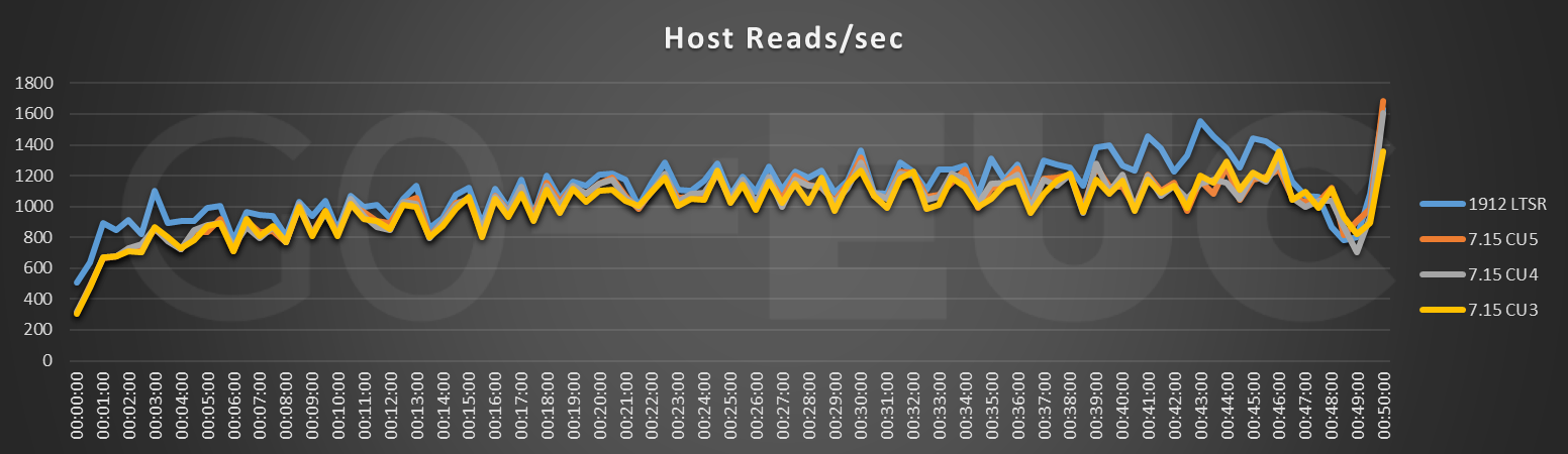 host-reads