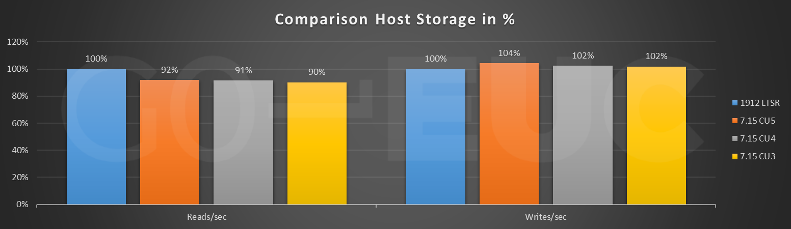 host-storage-compare