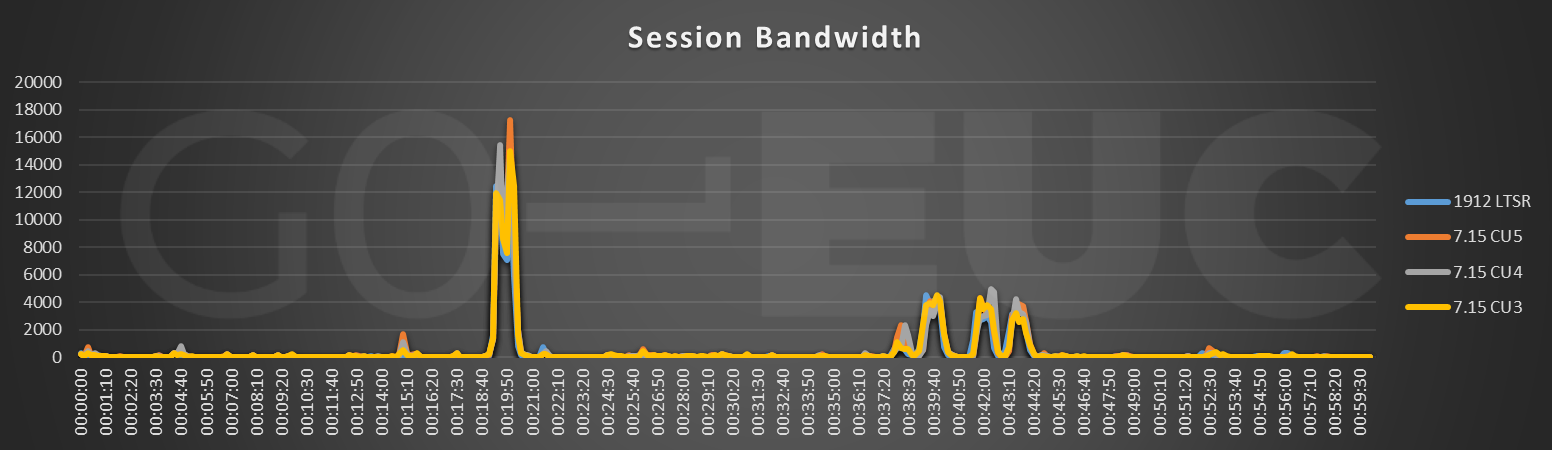 session-bandwidth