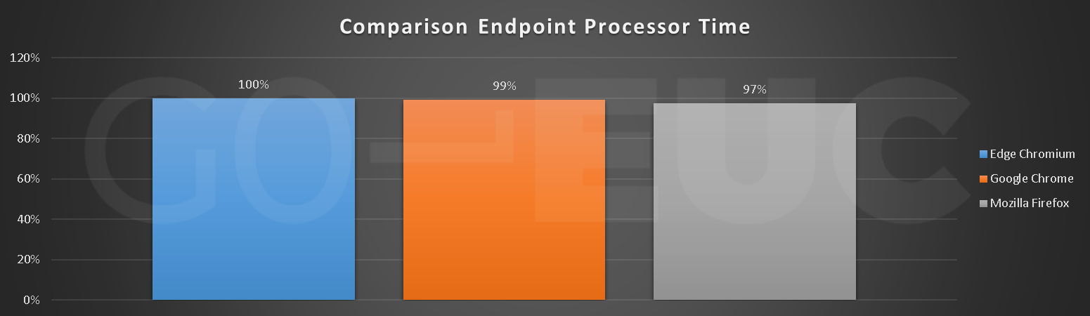 endpoint-processor-compare