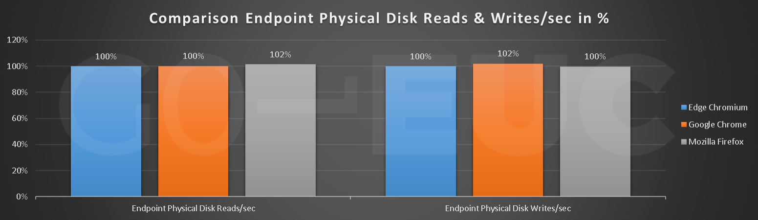 endpoint-reads-writes-compare