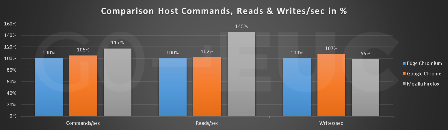 host-reads-writes-compare