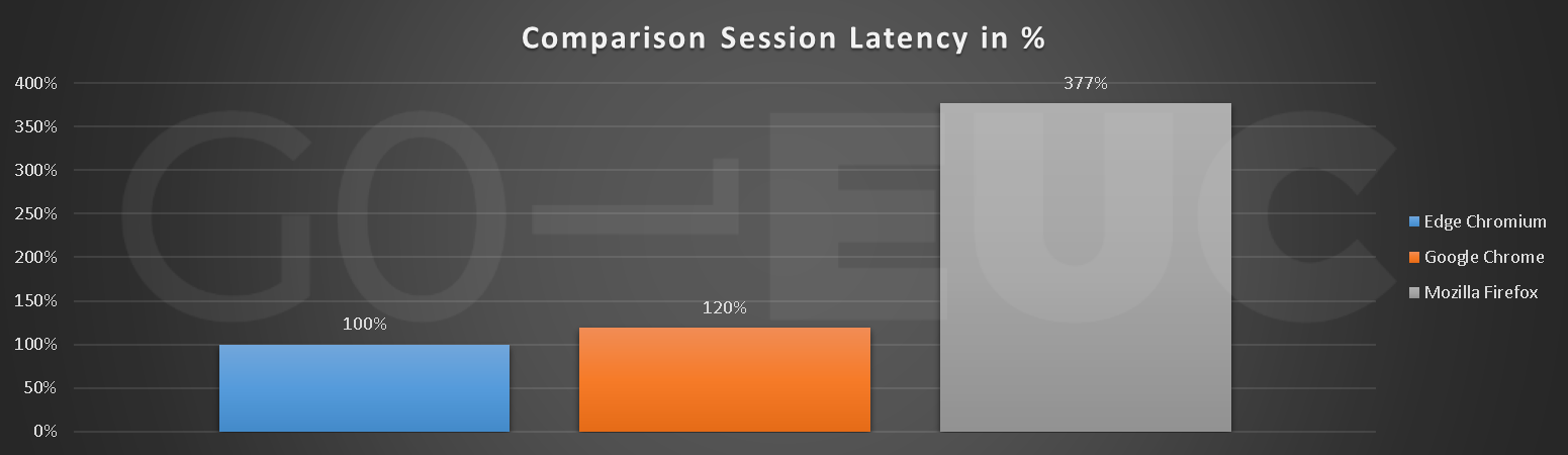session-latency-compare