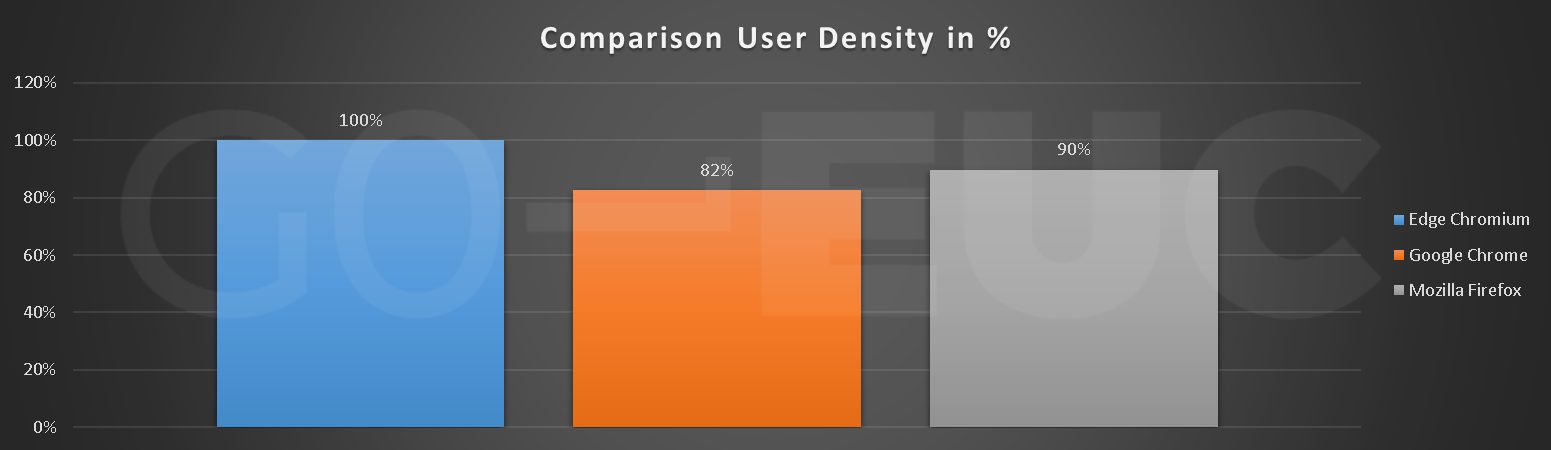 user-density-compare