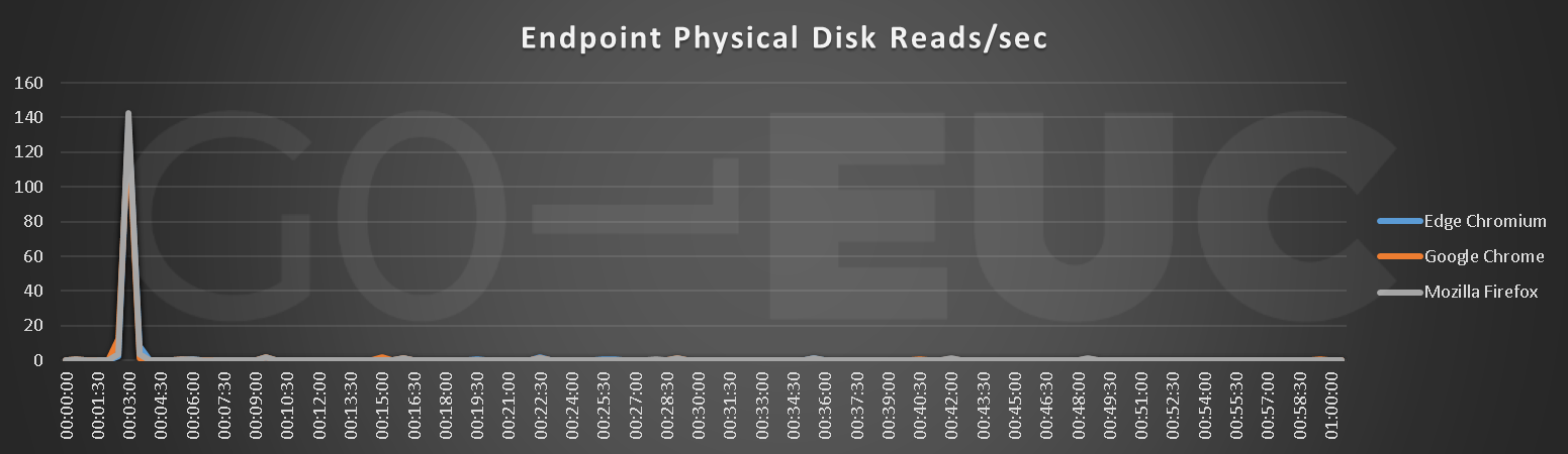 endpoint-reads
