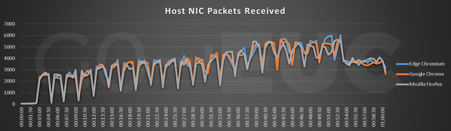 host-nic-packets-received