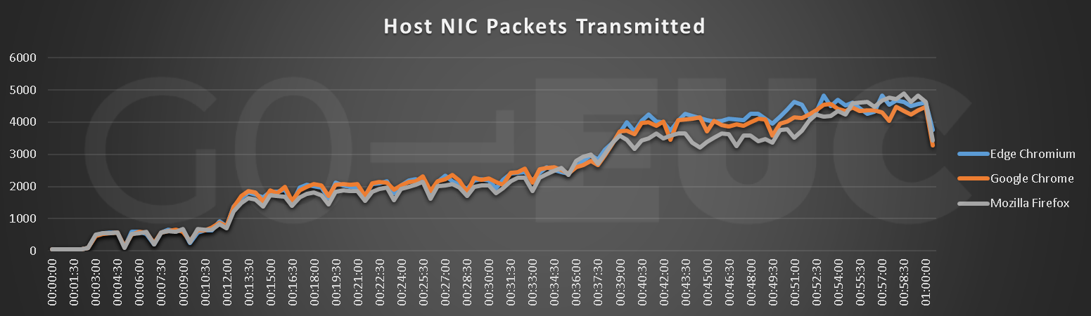 host-nic-packets-transmitted