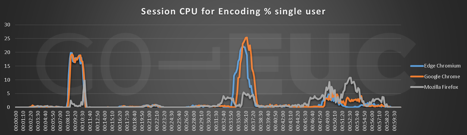 session-cpu-encoding
