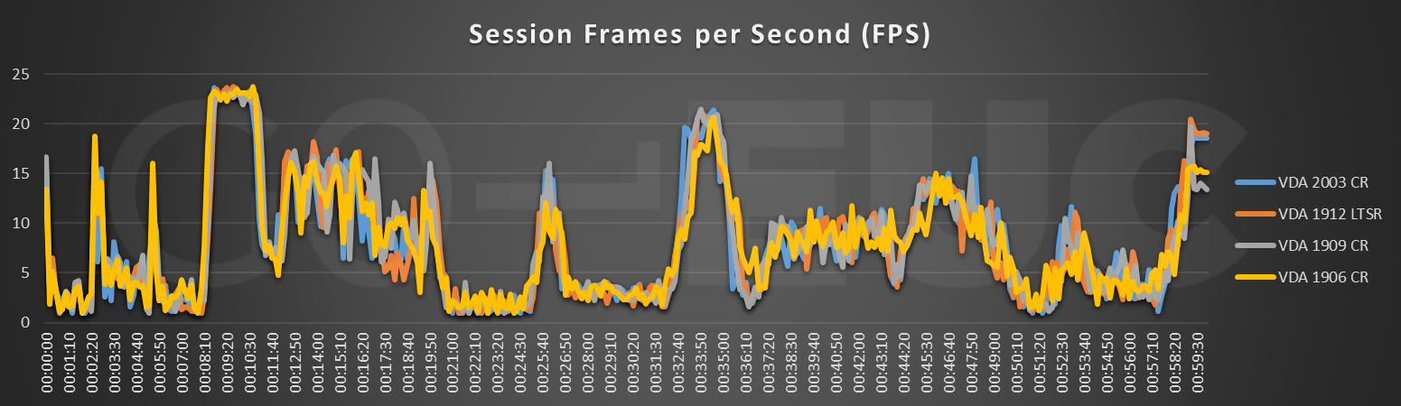 session-fps