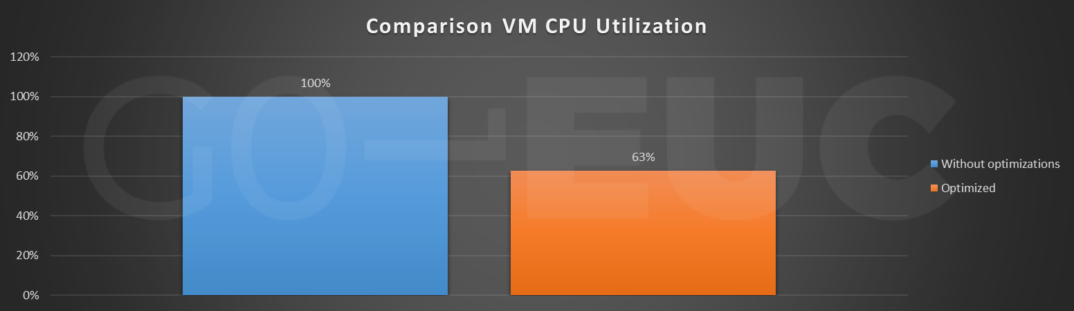 cpu-util-compare