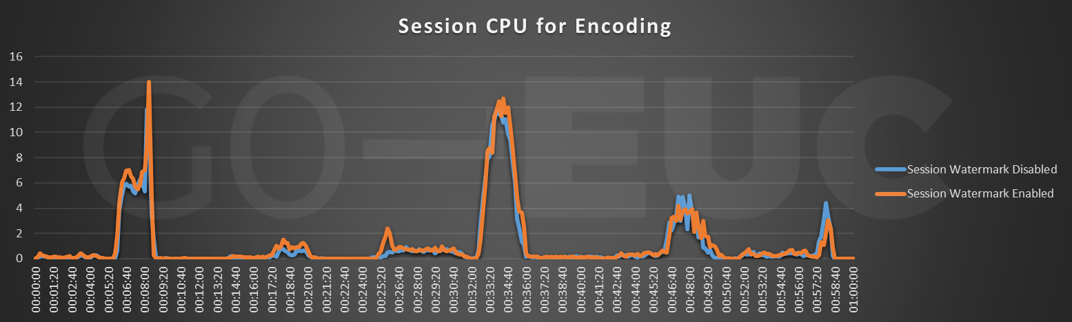 session-cpu-for-encoding