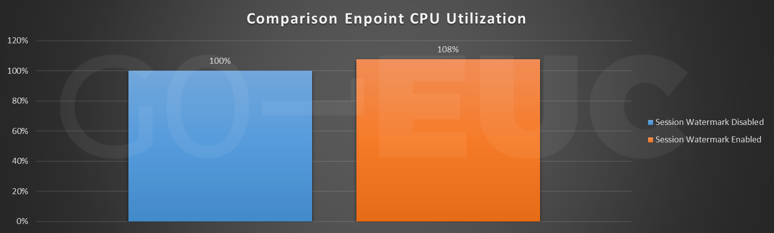 endpoint-cpu-compare