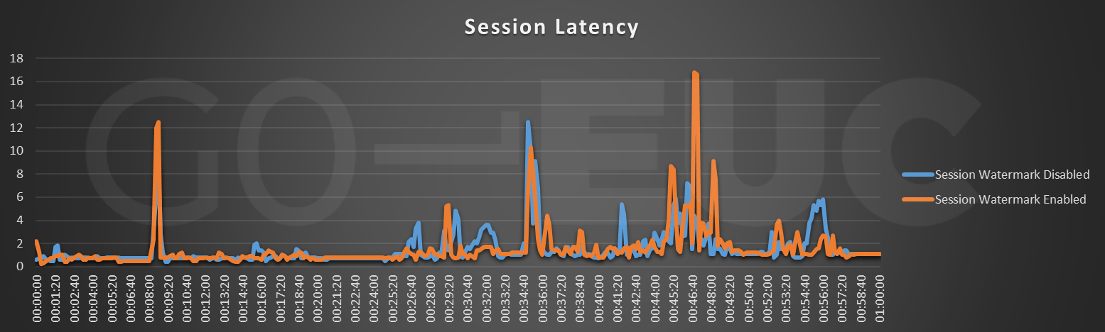 session-latency