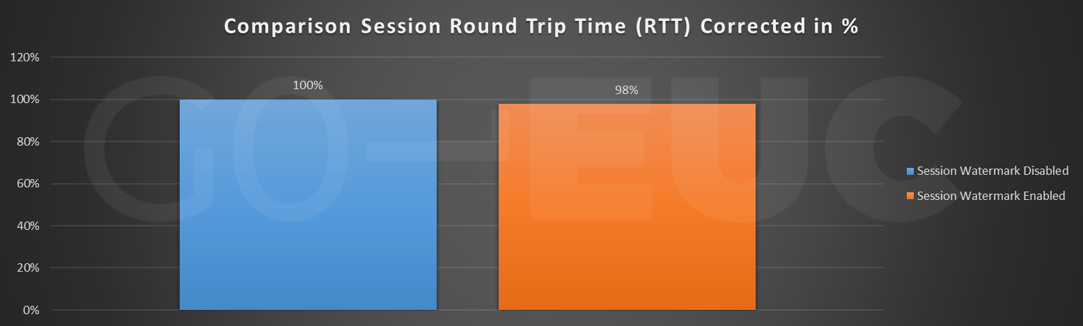session-rtt-corrected-compare